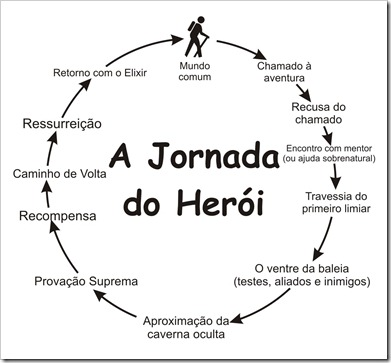 Jornada+do+Herói_thumb[5][1]